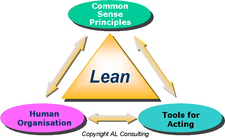 Lean Diagram; lean schema